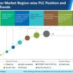Latest Market Insights of the Spirometer Market