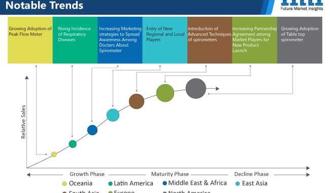 spirometers market chart